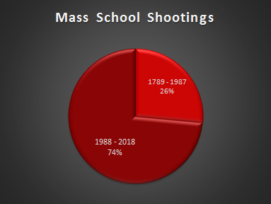 gun violence and mental health doesn't explain the rise in school shootings since the 1980s